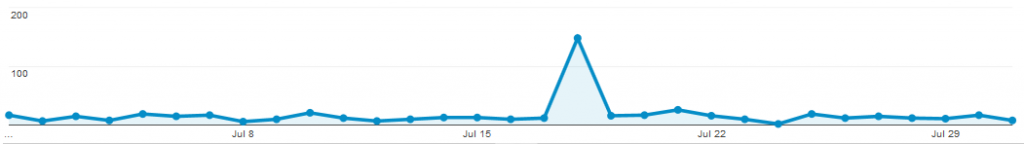 Pageviews per day July 2018