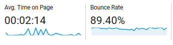 bounce rate and avg session July 2018 - pageviews
